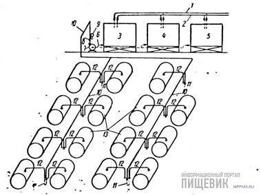 Схема мойки танков (резервуаров) на Рижском ГМЗ с моющим устройством реактивного действия
