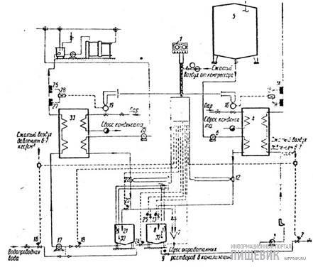 Автоматизированная установка для мойки танков и пластинчатых теплообменников (фирма «Альфа Лаваль», Швеция):
