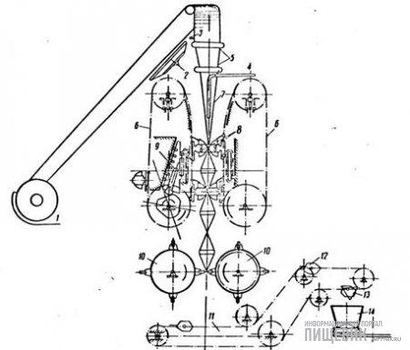 Кинематическая схема основных узлов автомата образования пакетов и укладки их в корзины