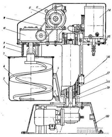 Тестомесильная машина Т-512