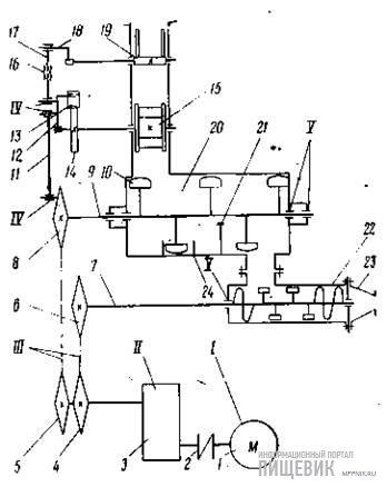 Кинематическая схема и карта смазки тестомесильной машины ТМН-70