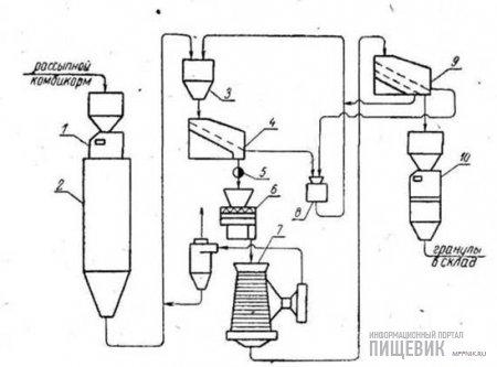Машинно-аппаратурная схема агрегата ДГ