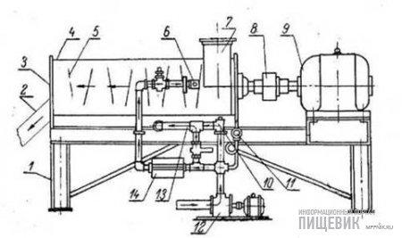 Смеситель-дозатор мелассы СДМ-3