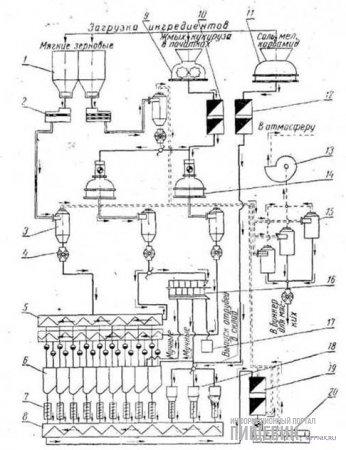 Комбикормовый агрегат МУКЗ-50